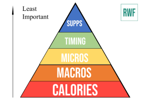 Why Hitting Daily Calories Is So Important