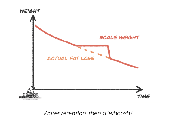 Graph showing water retention